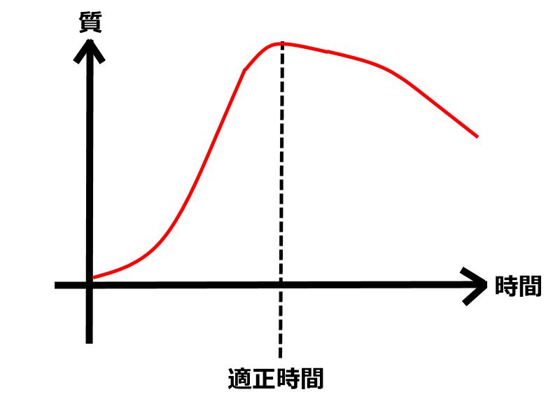 時間質グラフ 土台1